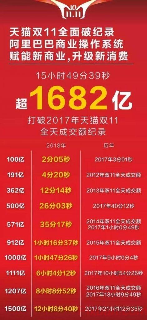 天貓雙十一2018