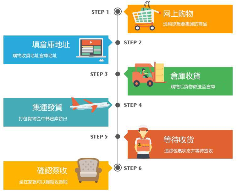 如何在pixban部落格購物買商品 網路購物  集運