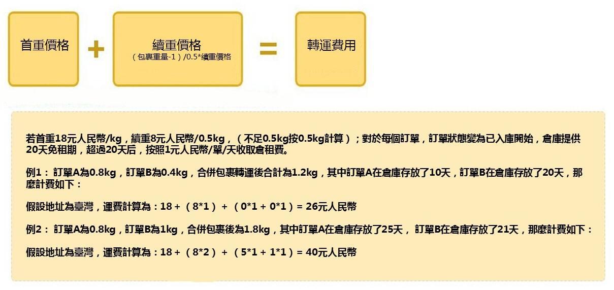 台灣淘寶官方空運物流價格運費及材積限制 官方集運 淘寶集運教學  淘寶集運