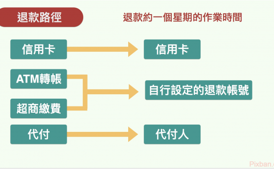 淘寶教學(四) : 商品有瑕疵,如何退貨 退款?