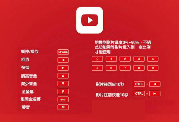Youtube實用小技巧和更多快捷功能和應用 資源使用教學  youtube