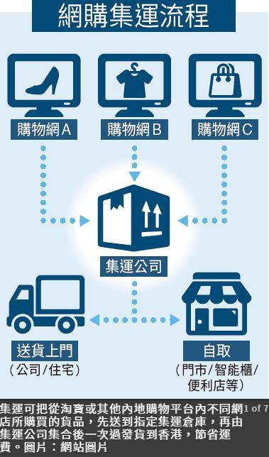 集運推薦 | 13間香港集運公司大比併 淘寶集運教學 私人集運  香港集運 集運推薦