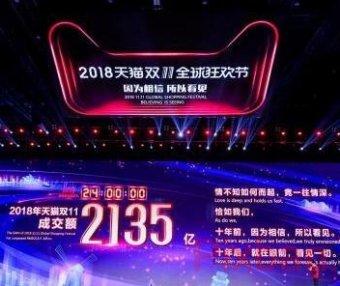 2018天貓雙11最終數字定格:全天總成交額達2135億